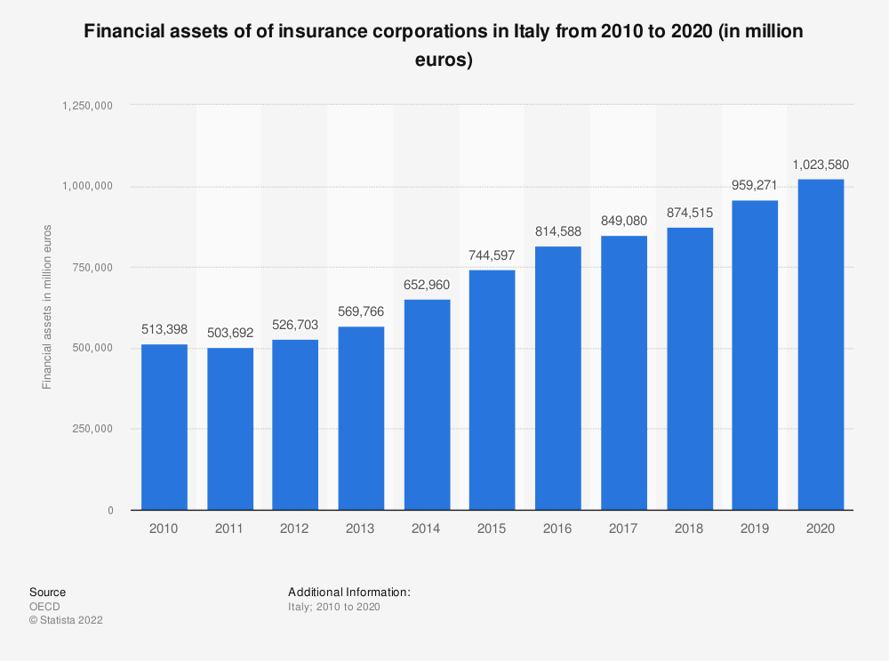Statistic: Financial assets of of insurance corporations in Italy from 2010 to 2020 (in million euros) | Statista