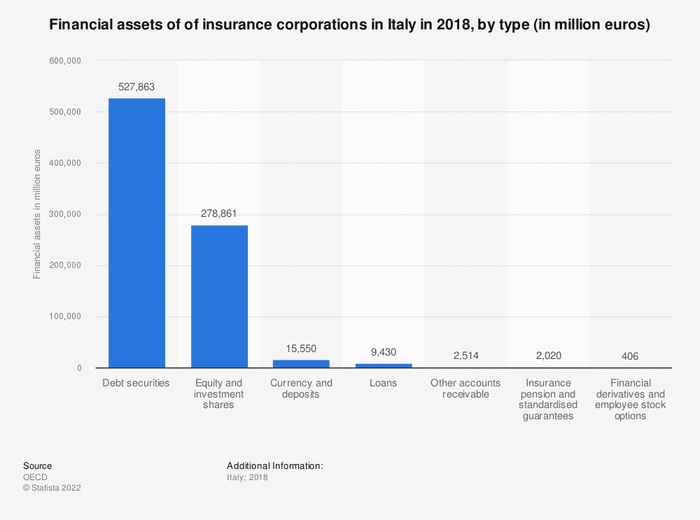Statistic: Financial assets of of insurance corporations in Italy in 2018, by type (in million euros) | Statista