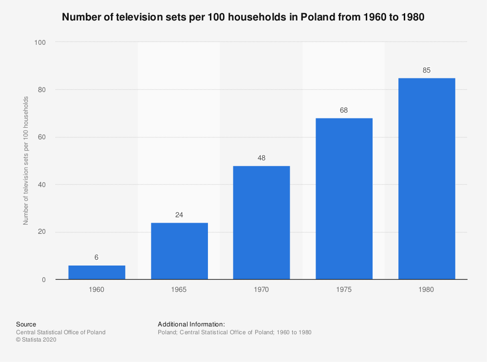 Statistic: Number of television sets per 100 households in Poland from 1960 to 1980   Statista