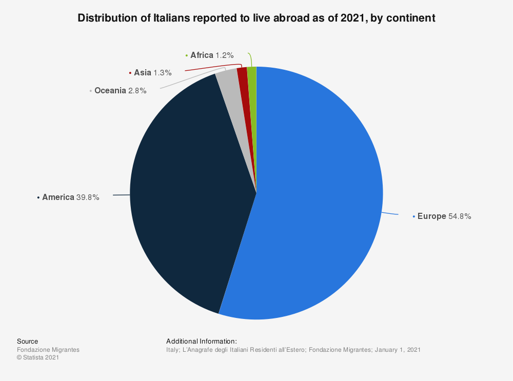 Statistic: Distribution of Italians reported to live abroad as of January 2020, by continent | Statista
