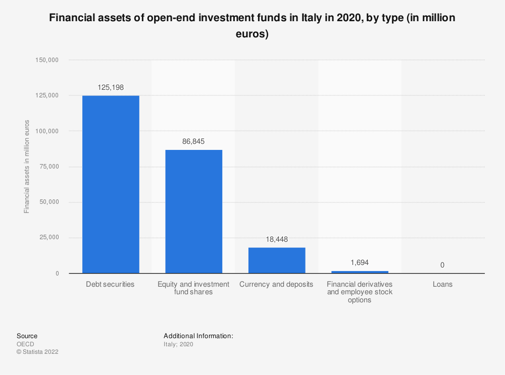 Statistic: Financial assets of open-end investment funds in Italy in 2018, by type (in million euros) | Statista