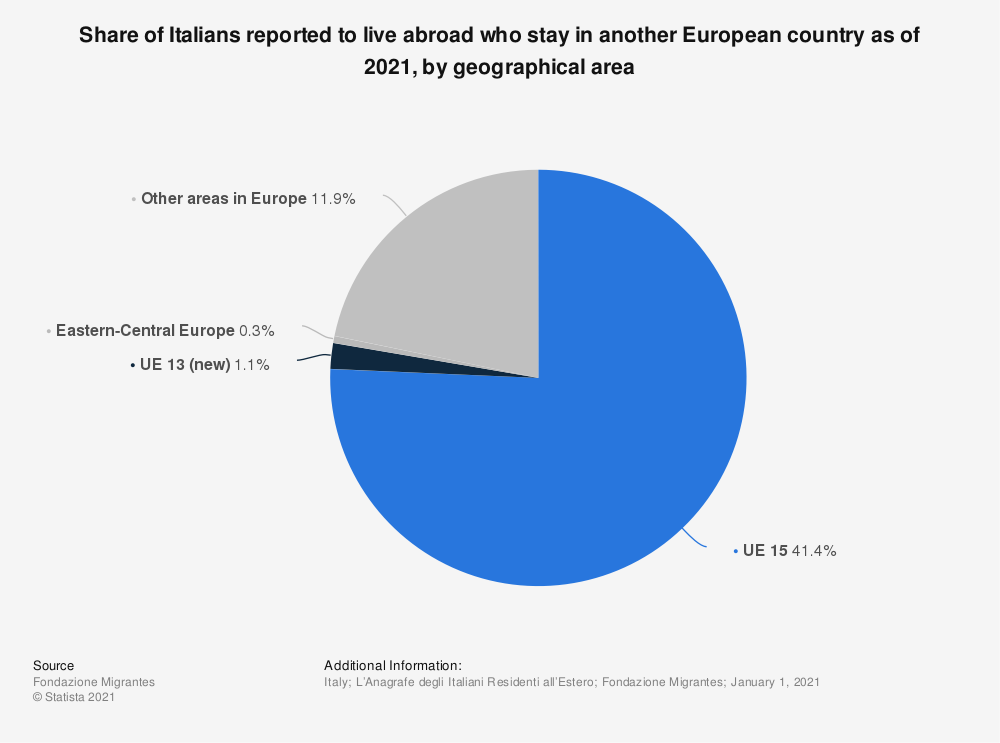 Statistic: Share of Italians reported to live abroad who stay in another European country as of January 2019, by geographical area | Statista