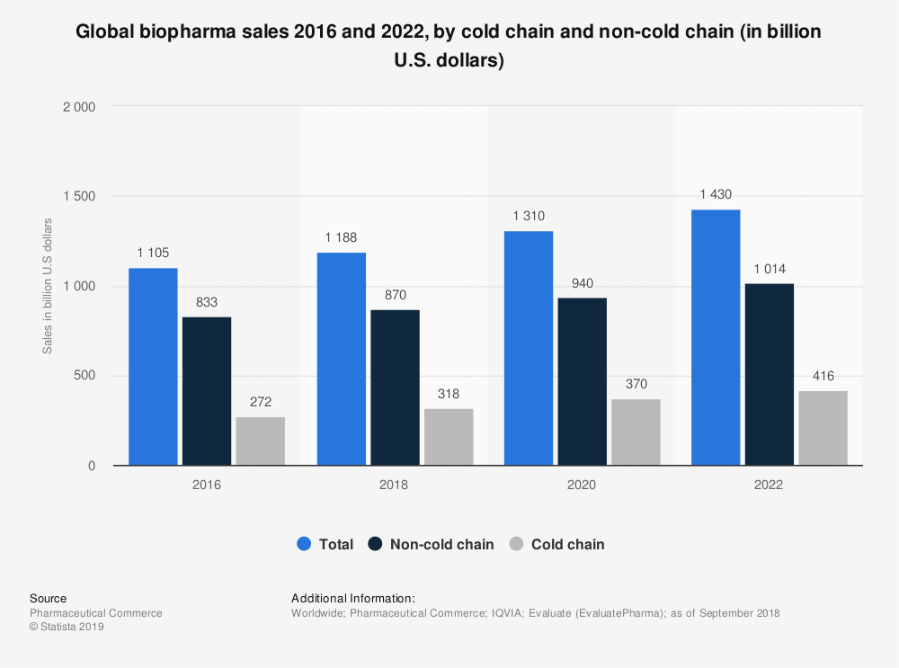 Statistic: Global biopharma sales 2016 and 2022, by cold chain and non-cold chain (in billion U.S. dollars) | Statista