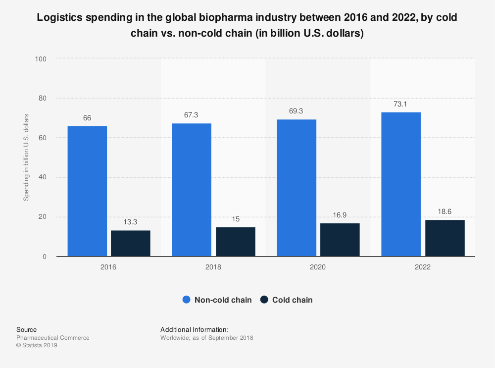 Statistic: Logistics spending in the global biopharma industry between 2016 and 2022, by cold chain vs. non-cold chain (in billion U.S. dollars) | Statista