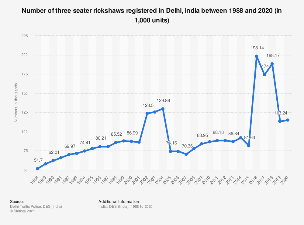 Statistic: Number of three seater rickshaws registered in Delhi, India between 1988 and 2019 (in 1,000 units)   Statista