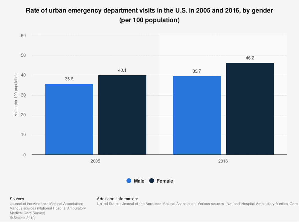 Statistic: Rate of urban emergency department visits in the U.S. in 2005 and 2016, by gender (per 100 population) | Statista