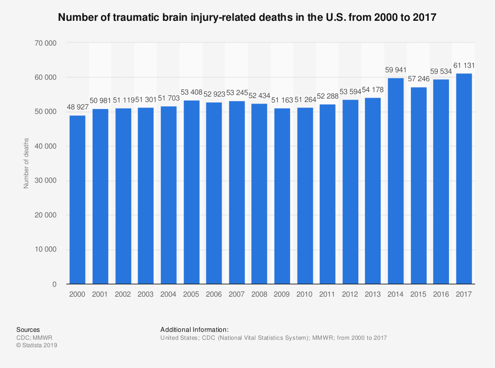 Statistic: Number of traumatic brain injury-related deaths in the U.S. from 2000 to 2017  | Statista