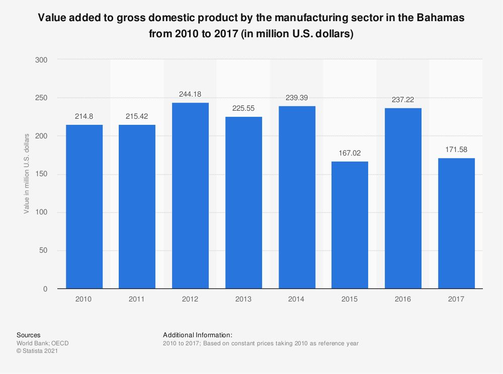 Statistic: Value added to gross domestic product by the manufacturing sector in the Bahamas from 2010 to 2017 (in million U.S. dollars) | Statista