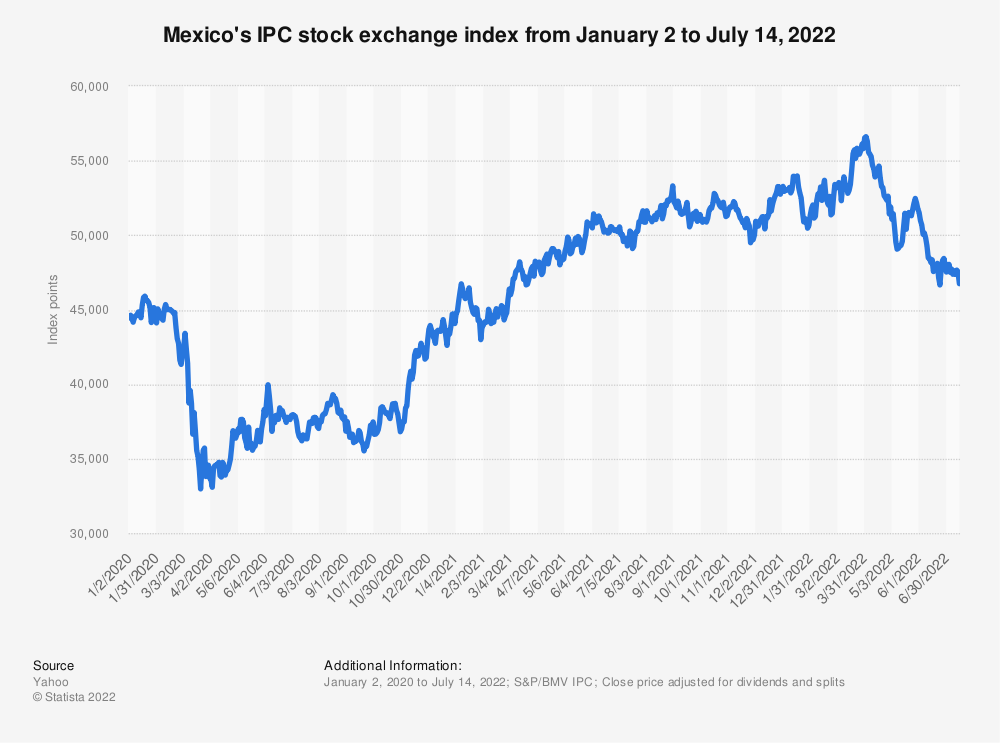 Statistic: Mexico's IPC stock exchange index from January 2 to May 24, 2021 (in Mexican pesos)   Statista