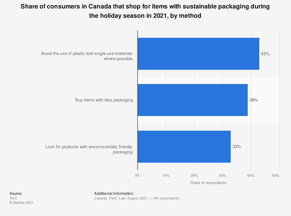 Statistic: Average share of holiday spending on sustainable products in Canada in 2019, by type* | Statista
