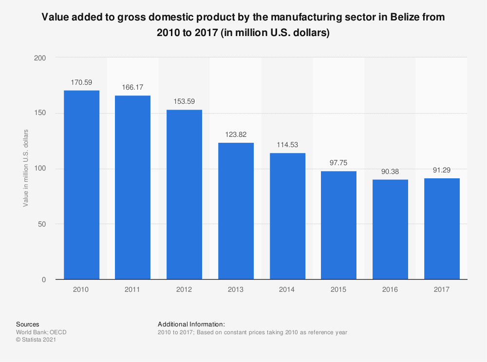 Statistic: Value added to gross domestic product by the manufacturing sector in Belize from 2010 to 2017 (in million U.S. dollars) | Statista