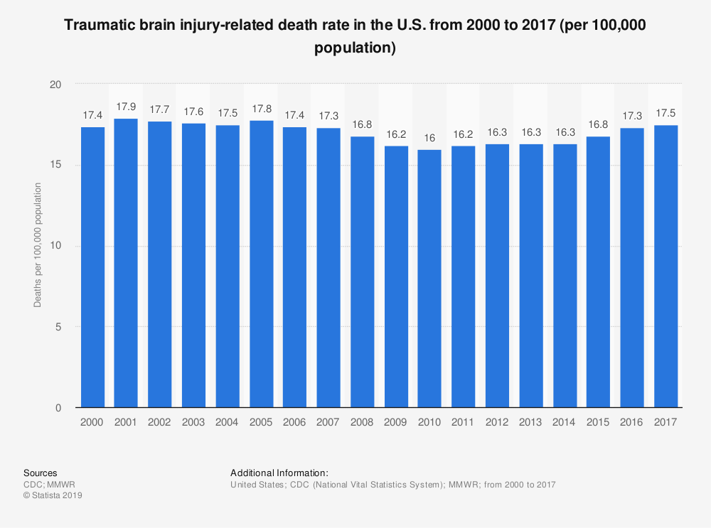 Statistic: Traumatic brain injury-related death rate in the U.S. from 2000 to 2017 (per 100,000 population)  | Statista