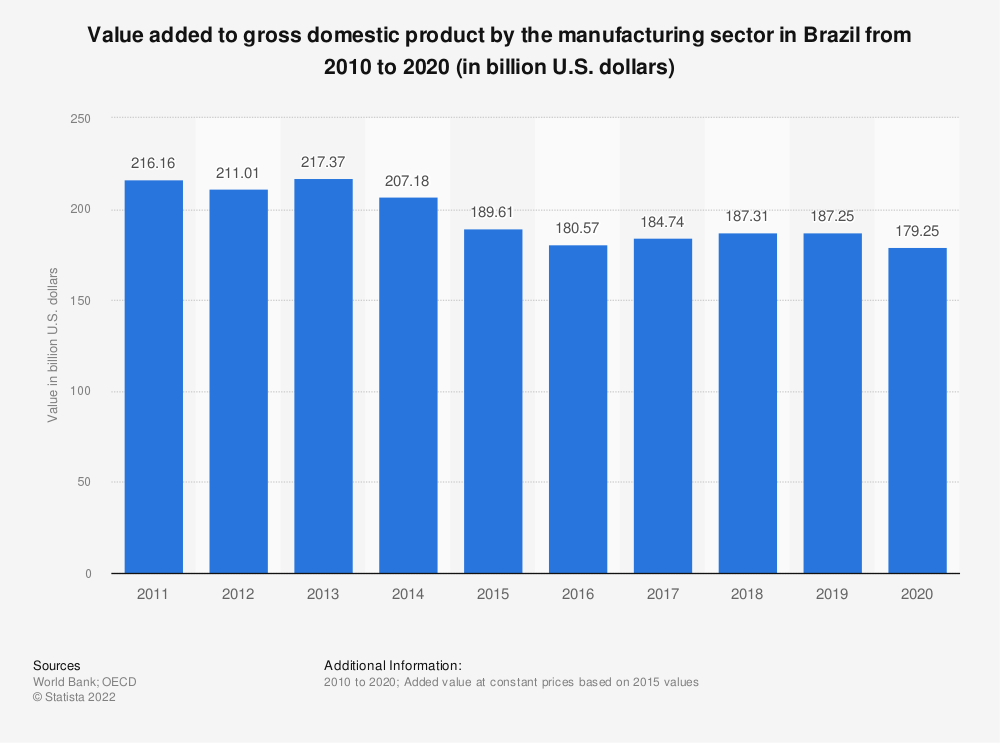 Statistic: Value added to gross domestic product by the manufacturing sector in Brazil from 2010 to 2018 (in billion U.S. dollars) | Statista