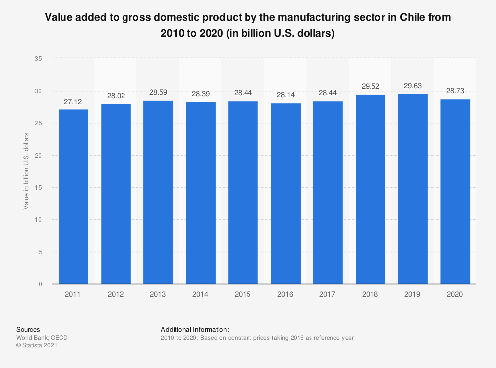 Statistic: Value added to gross domestic product by the manufacturing sector in Chile from 2010 to 2018 (in billion U.S. dollars) | Statista