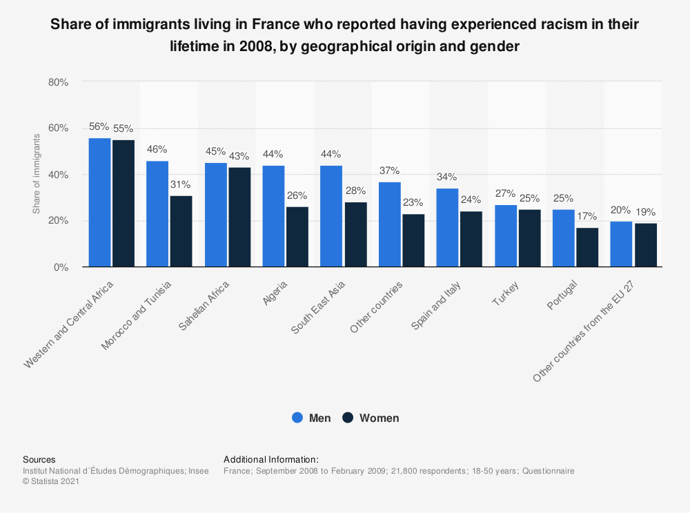 Statistic: Share of immigrants living in France who reported having experienced racism in their lifetime in 2008, by geographical origin and gender   Statista