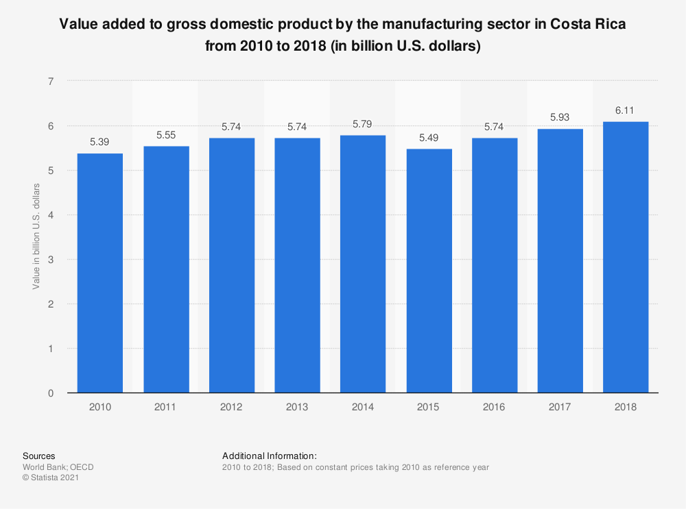 Statistic: Value added to gross domestic product by the manufacturing sector in Costa Rica from 2010 to 2018 (in billion U.S. dollars) | Statista