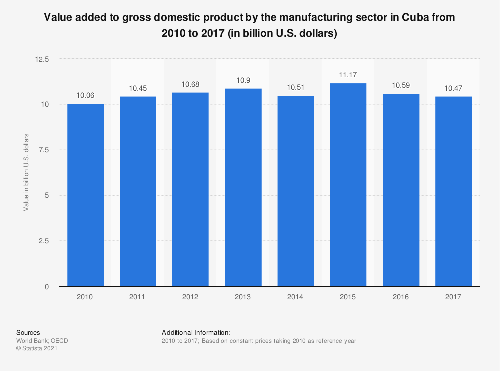 Statistic: Value added to gross domestic product by the manufacturing sector in Cuba from 2010 to 2017 (in billion U.S. dollars) | Statista