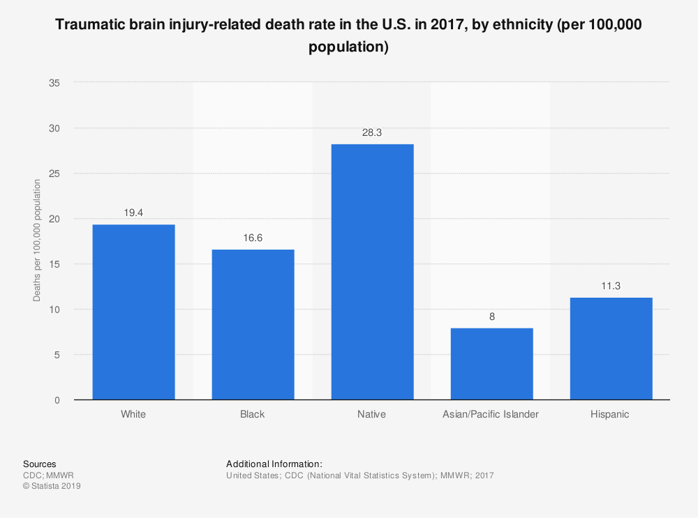 Statistic: Traumatic brain injury-related death rate in the U.S. in 2017, by ethnicity (per 100,000 population) | Statista
