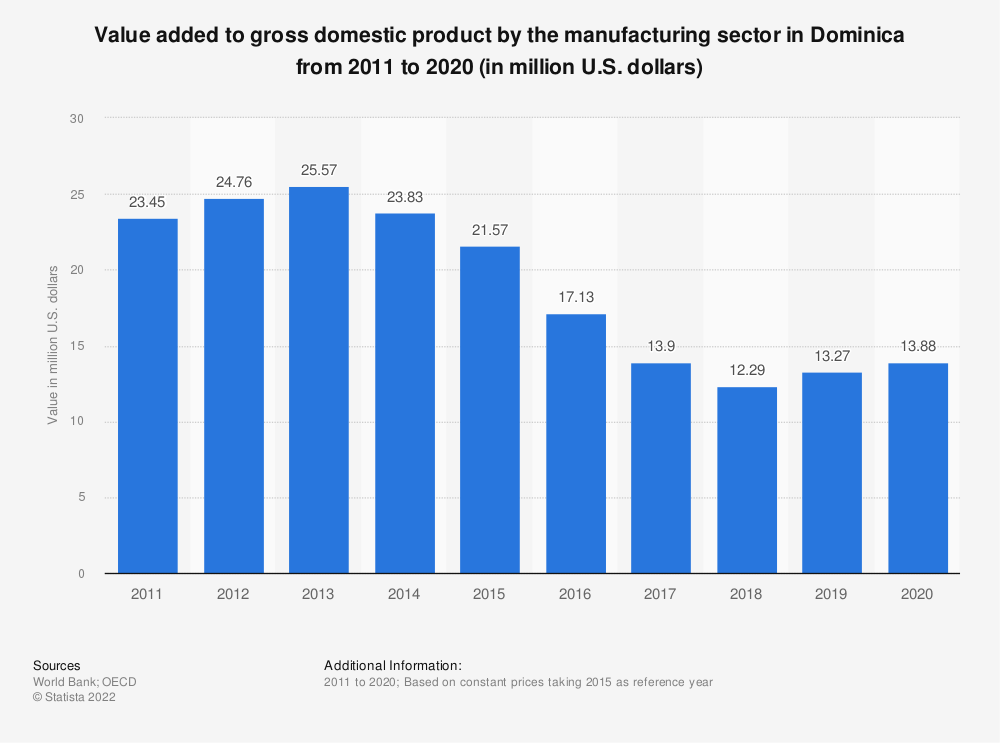 Statistic: Value added to gross domestic product by the manufacturing sector in Dominica from 2010 to 2018 (in million U.S. dollars) | Statista