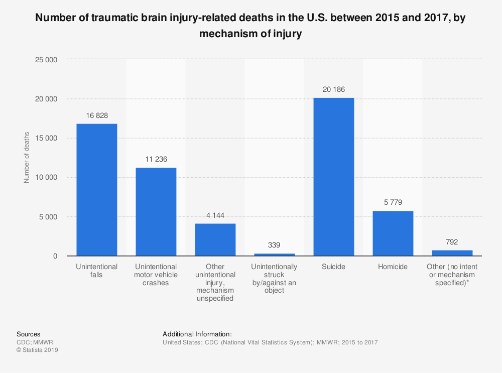 Statistic: Number of traumatic brain injury-related deaths in the U.S. between 2015 and 2017, by mechanism of injury | Statista