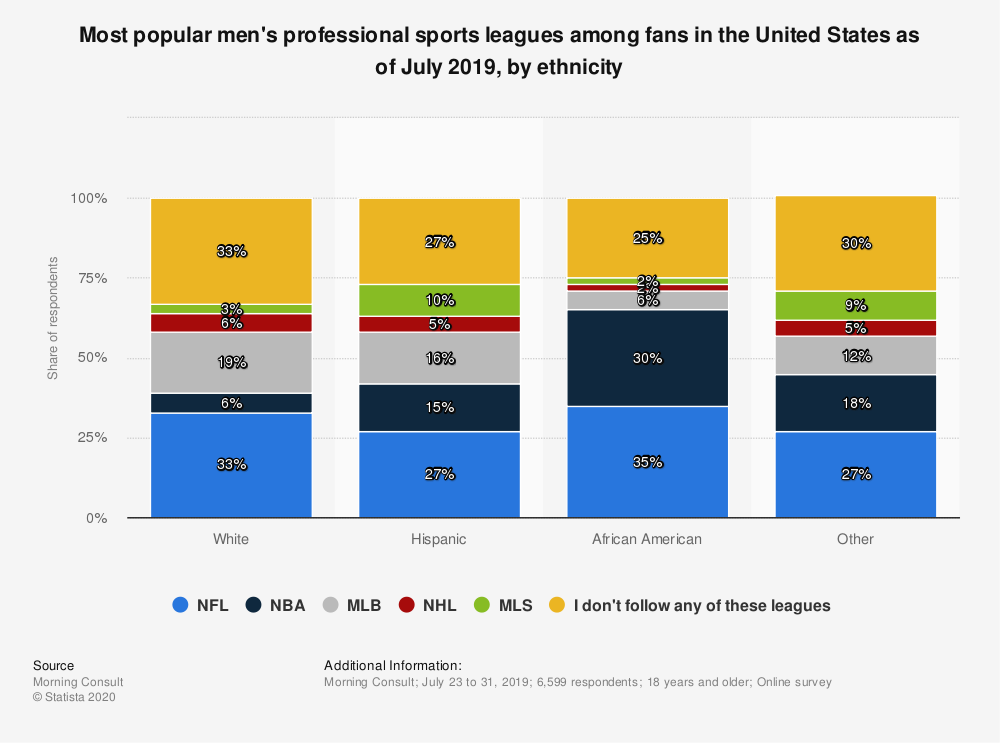 Statistic: Most popular men's professional sports leagues among fans in the United States as of July 2019, by ethnicity | Statista