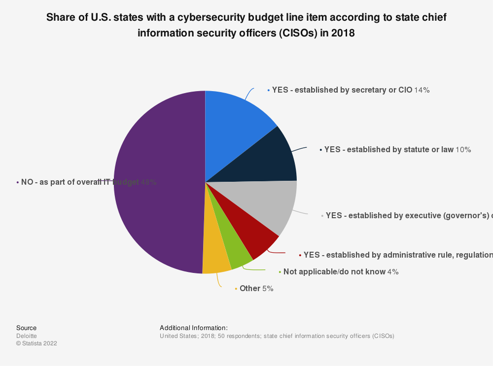 Statistic: Share of U.S. states with a cybersecurity budget line item according to state chief information security officers (CISOs) in 2018   Statista