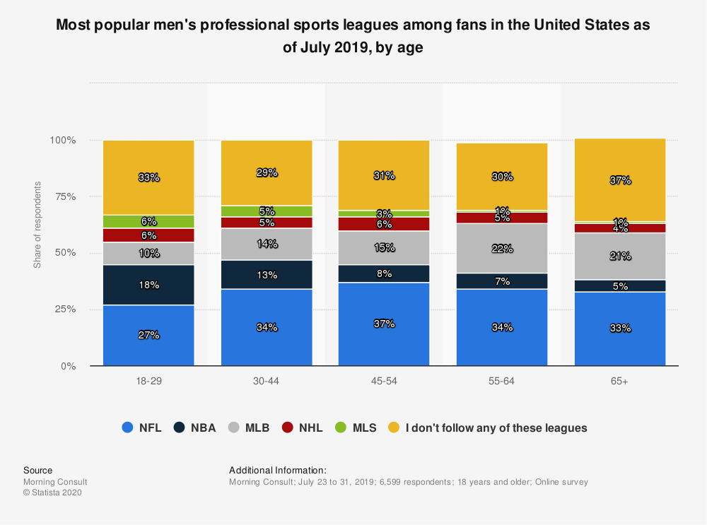 Statistic: Most popular men's professional sports leagues among fans in the United States as of July 2019, by age | Statista