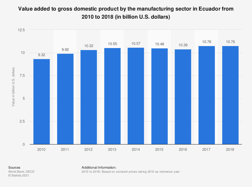 Statistic: Value added to gross domestic product by the manufacturing sector in Ecuador from 2010 to 2018 (in billion U.S. dollars)  | Statista