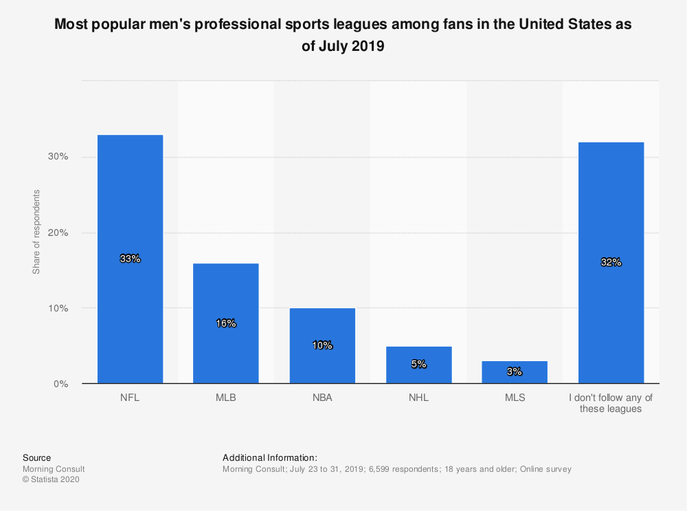 Statistic: Most popular men's professional sports leagues among fans in the United States as of July 2019 | Statista