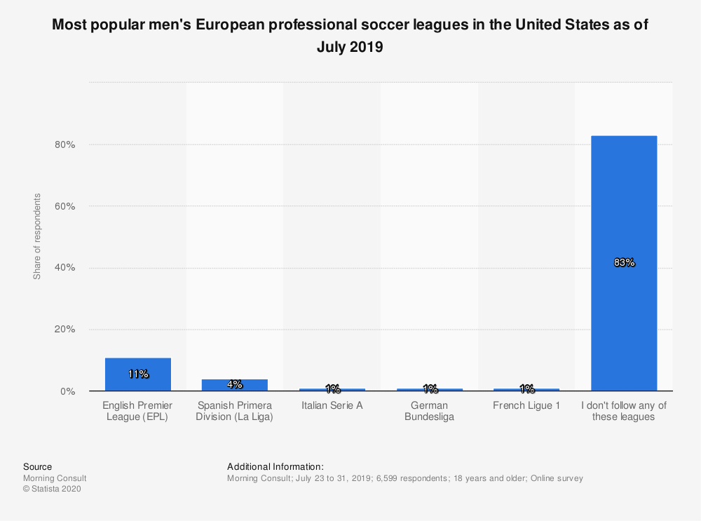 Statistic: Most popular men's European professional soccer leagues in the United States as of July 2019   Statista