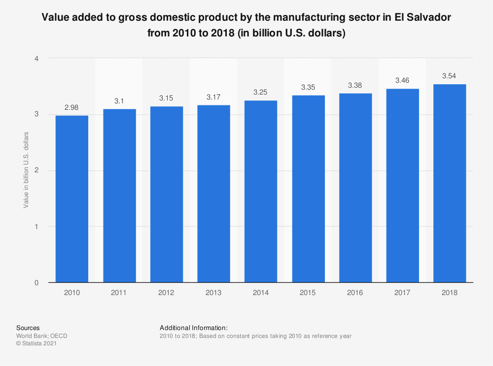 Statistic: Value added to gross domestic product by the manufacturing sector in El Salvador from 2010 to 2018 (in billion U.S. dollars)  | Statista