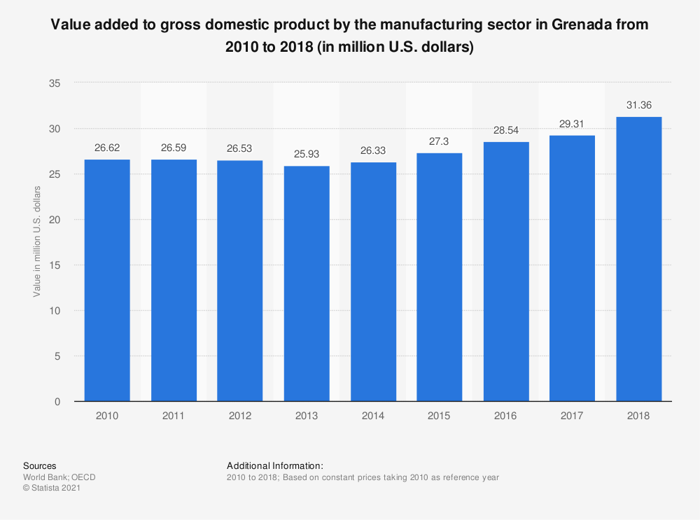 Statistic: Value added to gross domestic product by the manufacturing sector in Grenada from 2010 to 2018 (in million U.S. dollars)  | Statista