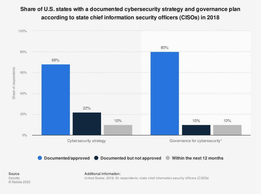 Statistic: Share of U.S. states with a documented cybersecurity strategy and governance plan according to state chief information security officers (CISOs) in 2018 | Statista