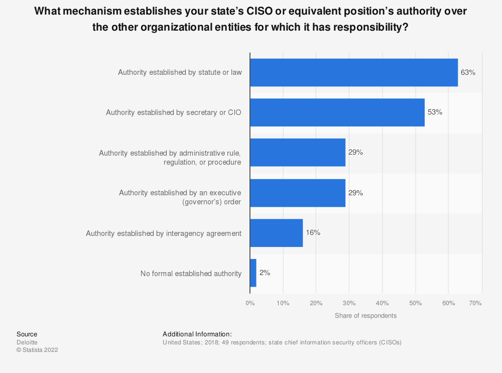 Statistic: What mechanism establishes your state's CISO or equivalent position's authority over the other organizational entities for which it has responsibility? | Statista