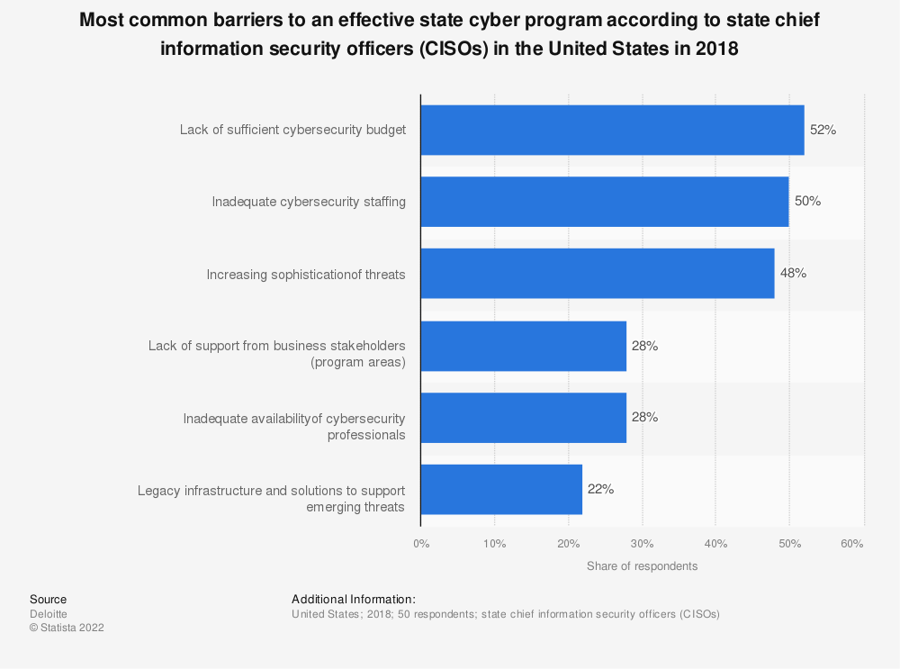 Statistic: Most common barriers to an effective state cyber program according to state chief information security officers (CISOs) in the United States in 2018 | Statista
