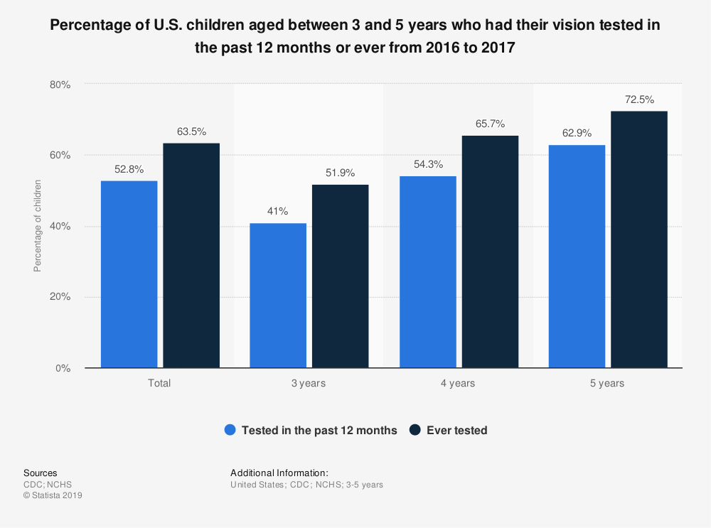 Statistic: Percentage of U.S. children aged between 3 and 5 years who had their vision tested in the past 12 months or ever from 2016 to 2017 | Statista