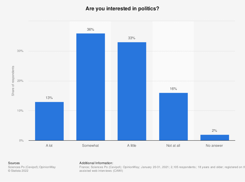 Statistic: Are you interested in politics?* | Statista
