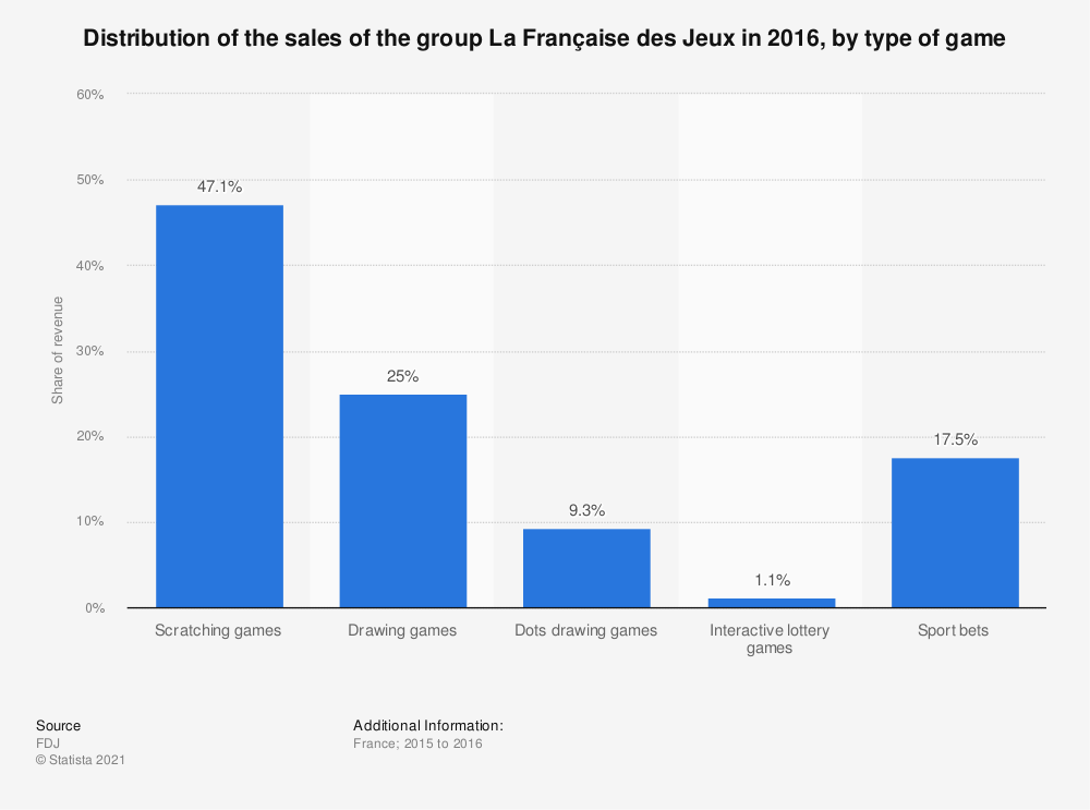 Statistic: Distribution of the sales of the group La Française des Jeux in 2016, by type of game | Statista