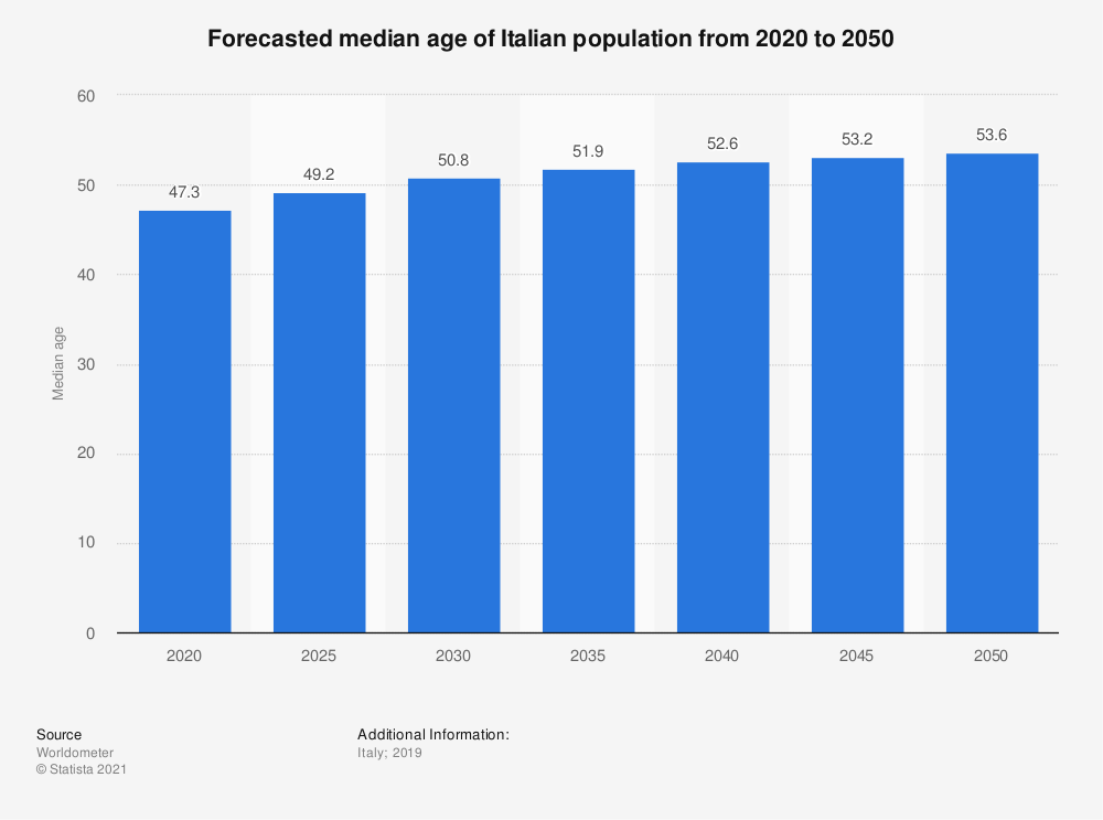 Statistic: Forecasted median age of Italian population from 2020 to 2050 | Statista