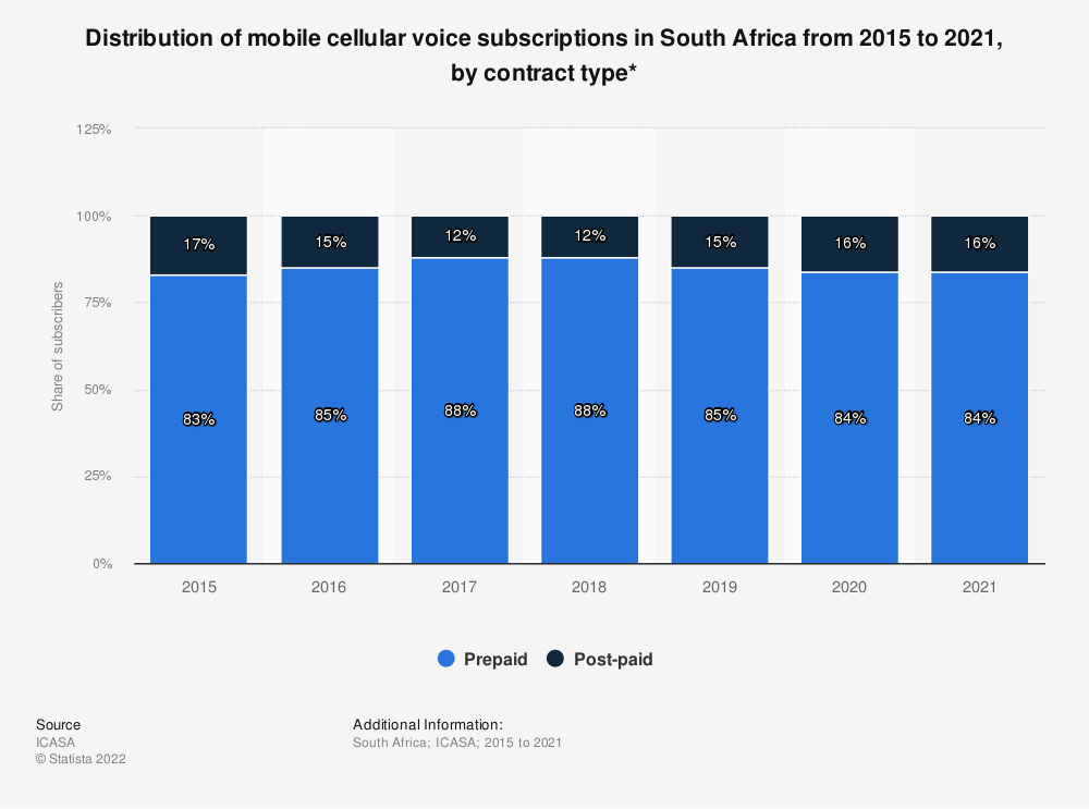 Statistic: Distribution of mobile cellular voice subscriptions in South Africa from 2015 to 2018, by contract type* | Statista