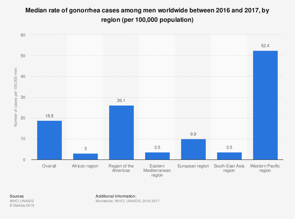 Statistic: Median rate of gonorrhea cases among men worldwide between 2016 and 2017, by region (per 100,000 population) | Statista