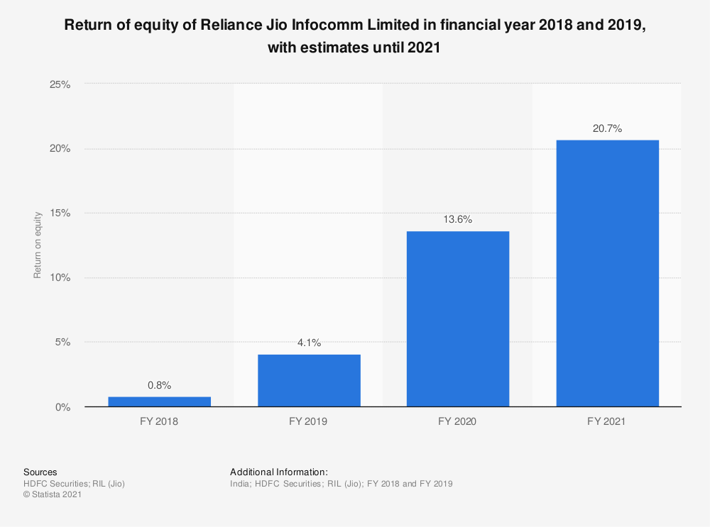 Statistic: Return of equity of Reliance Jio Infocomm Limited in financial year 2018 and 2019, with estimates until 2021 | Statista