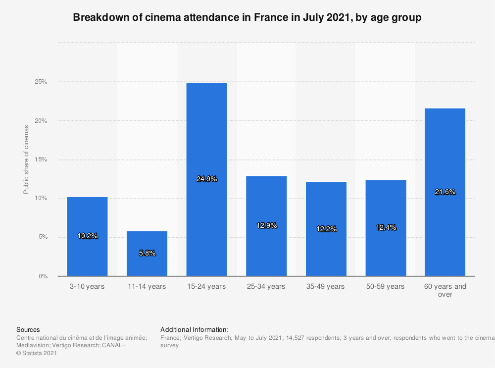 Statistic: Breakdown of cinema attendance in France in October 2020, by age group | Statista
