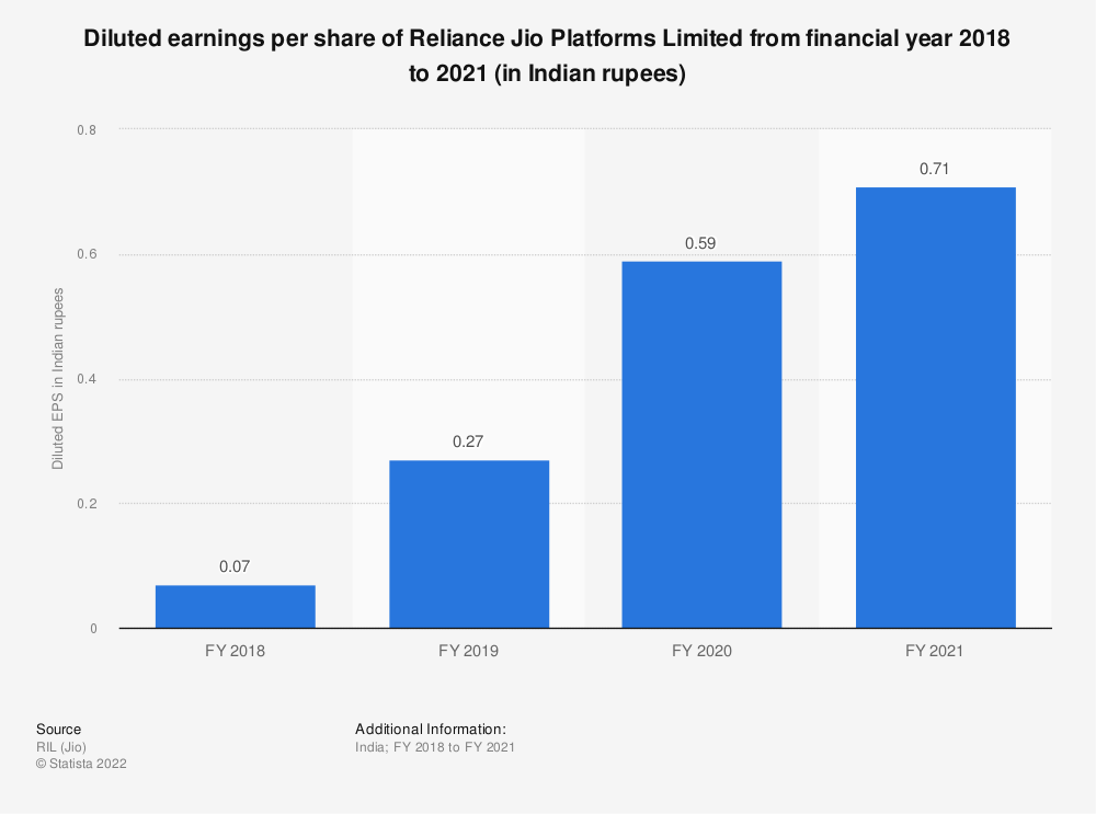 Statistic: Diluted earnings per share of Reliance Jio Infocomm Limited from financial year 2018 to 2020 (in Indian rupees) | Statista