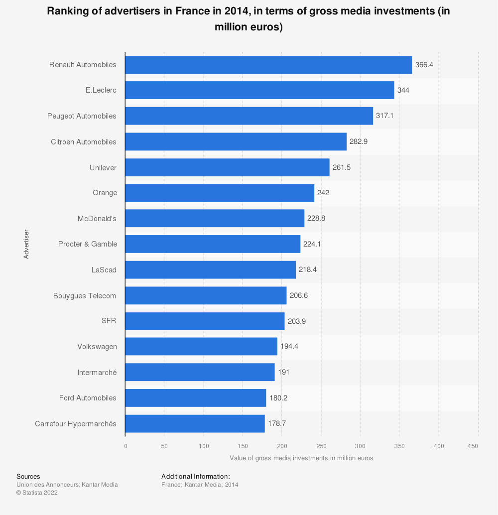Statistic: Ranking of advertisers in France in 2014, in terms of gross media investments (in million euros)   Statista