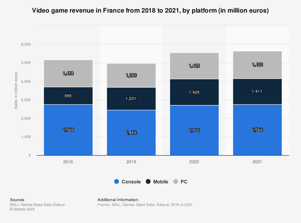 Statistic: Turnover of the video game market in France in 2015 and 2016 (in million euros), by segment | Statista