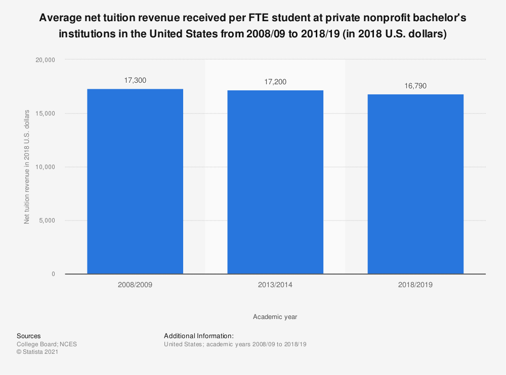 Statistic: Average net tuition revenue received per FTE student at private nonprofit bachelor's institutions in the United States from 2007/08 to 2017/18 (in 2017 U.S. dollars) | Statista