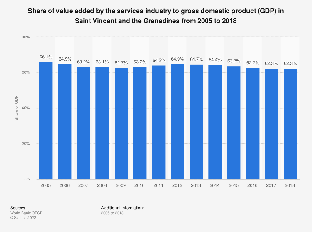Statistic: Share of value added by the services industry to gross domestic product (GDP) in Saint Vincent and the Grenadines from 2005 to 2018 | Statista