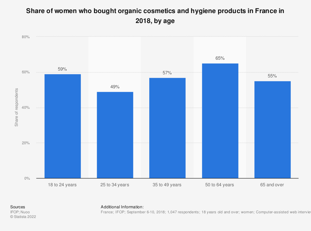 Statistic: Share of women who bought organic cosmetics and hygiene products in France in 2018, by age   Statista