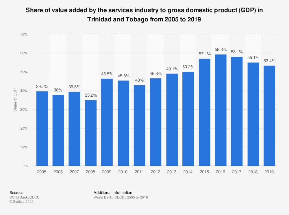 Statistic: Share of value added by the services industry to gross domestic product (GDP) in Trinidad and Tobago from 2005 to 2018 | Statista